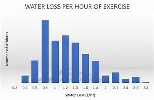 How To Get Rid Of Water Retention Overnight  8 Proven Safe Methods