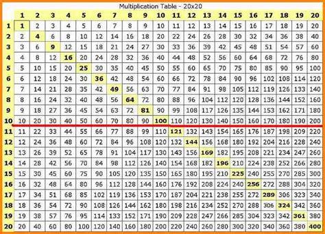 last tweets about table de multiplication de 1 a 100
