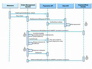 Paypal Processing