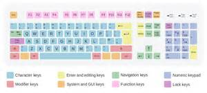 keyboard design file iso keyboard 105 qwerty uk svg wikimedia commons