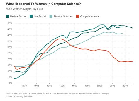 What Happened To Women In Computer Science? % Of Women. Recovery Disk Assistant Car Insurance England. Air Duct Cleaning Companies Lap Band Surgey. Master Of International Relations. How Much Overweight For Lap Band Surgery. Truck Sizes For Skateboards Roll Down Banner. Independent Electrical Contractors. Executive Recruiters Technology. Cadre Information Security Mcat Online Course