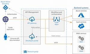 Basic Enterprise Integration Using Azure