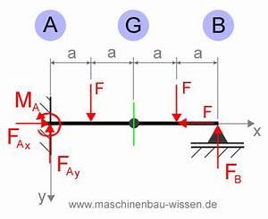 Auflagerkräfte Berechnen : aufgabe schnittreaktionen balkensystem ~ Themetempest.com Abrechnung