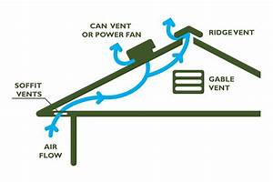 Dispelling The Myth That More Attic Ventilation Is The Cure All  Energy Smart Attic Ventilation