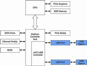 Ethernet To Usb Wiring Diagram