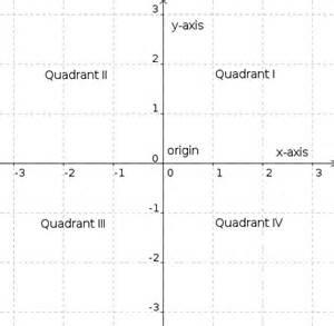 Definition Coordinate Plane Quadrants