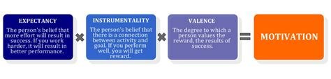 leadership theories motivation  communication