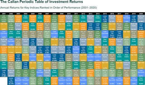 callan periodic table  investment returns bogleheads