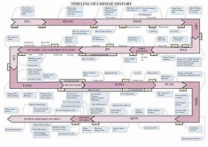 Timeline History Chinese China Dynasty Wikipedia Learning