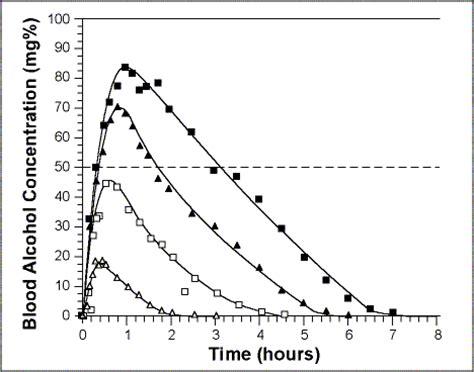 does exercise increase alcohol metabolism elimination