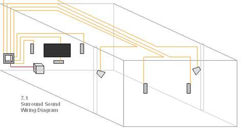 Custom Home Theater Surround Sound Wiring Kit