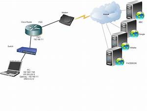 Basic Configuration Required To Access Internet Through