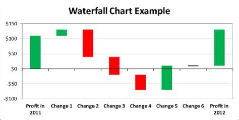 waterfall chart template   instructions supports negative values excel  hq