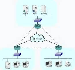 network design foonetwork network design and implementation