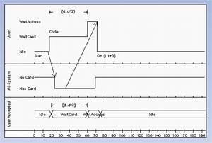 Timing Diagram  Ea User Guide