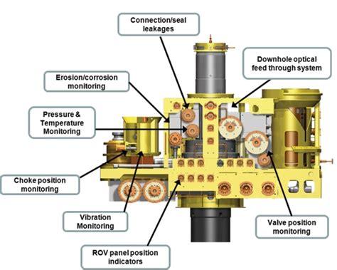 Wireless communication enhances subsea production ...