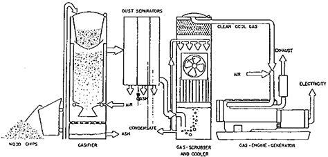 drive  wood wood gas generator masina za busenje bunara masinsko busenje bunara