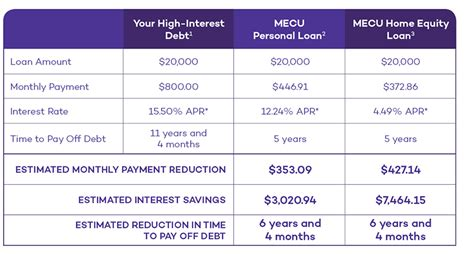 A lump sum mortgage payment is a great way to pay off your mortgage faster, but there can be some negatives about doing this. Debt Consolidation | Baltimore MD Credit Cards & Loans | MECU