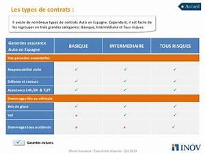 Assurance Auto Tous Risques : guide assurance auto en espagne ~ Medecine-chirurgie-esthetiques.com Avis de Voitures