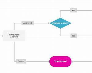4 Flowcharts Templates To Smooth Your Customer Service