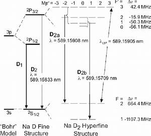 Dependence Of Sodium Laser Guide Star Photon Return On The