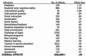 John Hattie Visible Learning Chart Effect Size Table John Hattie Marzano Hattie