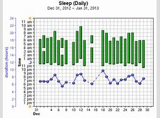 Sleep Tracker, Sleep Charts, Sleep Diary Binfycom