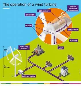 How Do Wind Power Plants Work
