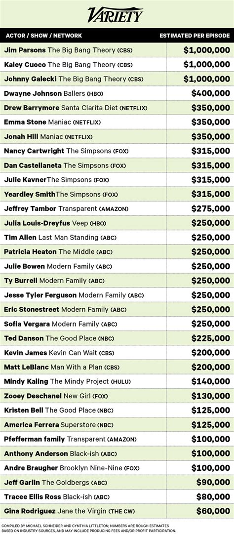 With Salaries by Highest Paid Actors On Tv Their Salaries Revealed Variety