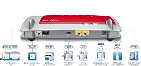 avm fritzbox  de test dsl router