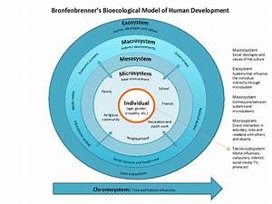 Bronfenbrenner U00b4s Bioecological Model Of Human Development
