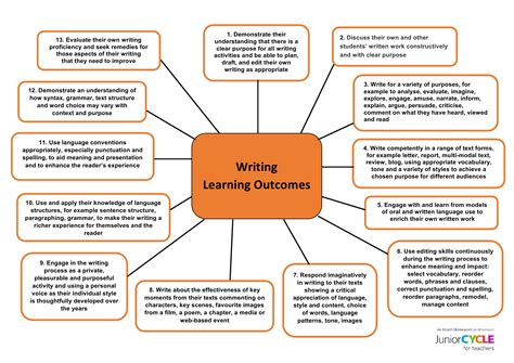English  Resources  Writing  Junior Cycle For Teachers (jct