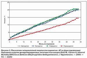 Таблетки от головокружения при сахарном диабете