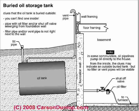 find hidden underground  buried oil tanks visual