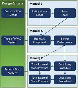 Residential Hvac Design  U0026 Testing