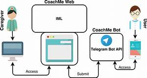 The High Level Architecture Components Of Coachme