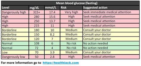 fasting blood sugar levels  diabetic