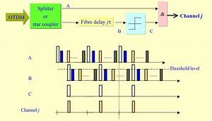 4 Demultiplexer To Extract One Of The Multiplexed Channels