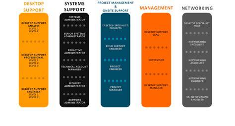 entry level help desk salary help desk career path desk design ideas