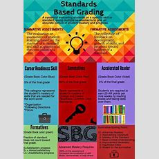 Best 25+ Standards Based Grading Ideas On Pinterest  Teacher Grading Scale, Poster Rubric And