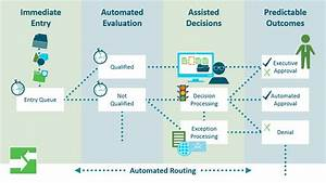 Automating Process