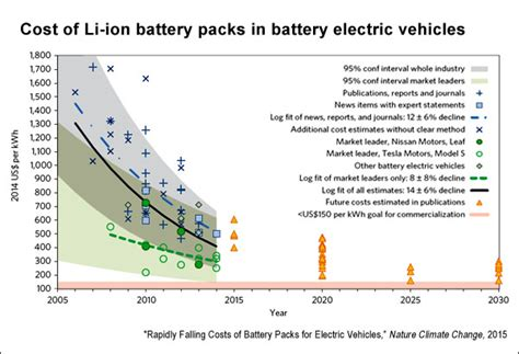 Electric Vehicle Cost by Electric Vehicles Battery Technology And Renewable Energy