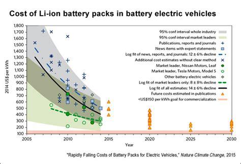 Electric Vehicles  Ee  Battery Ee   Technology And Renewable Energy