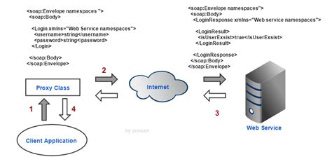 What Is A Proxy Web Service?