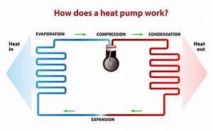 Heat Pump  U0026 How It Works
