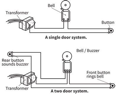 doorbell installation buying guides home electrical wiring house wiring ac wiring