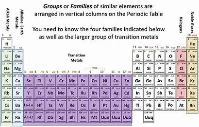 Periodic Atoms Does Elements Chemistry General Number