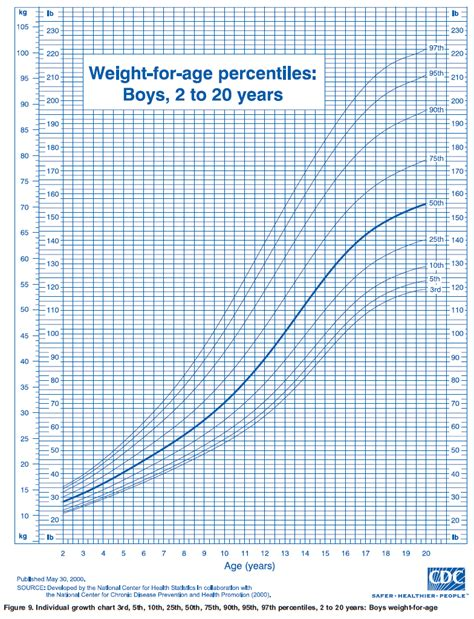 ourmedicalnotes growth chart weight  age percentiles