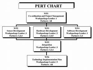 32 Project Management Network Diagram Excel