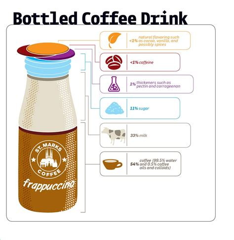 1 medium (24 fl oz) nutrition facts. What's Really in Your...Bottled Coffee Drink